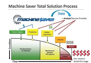 Machine saver process